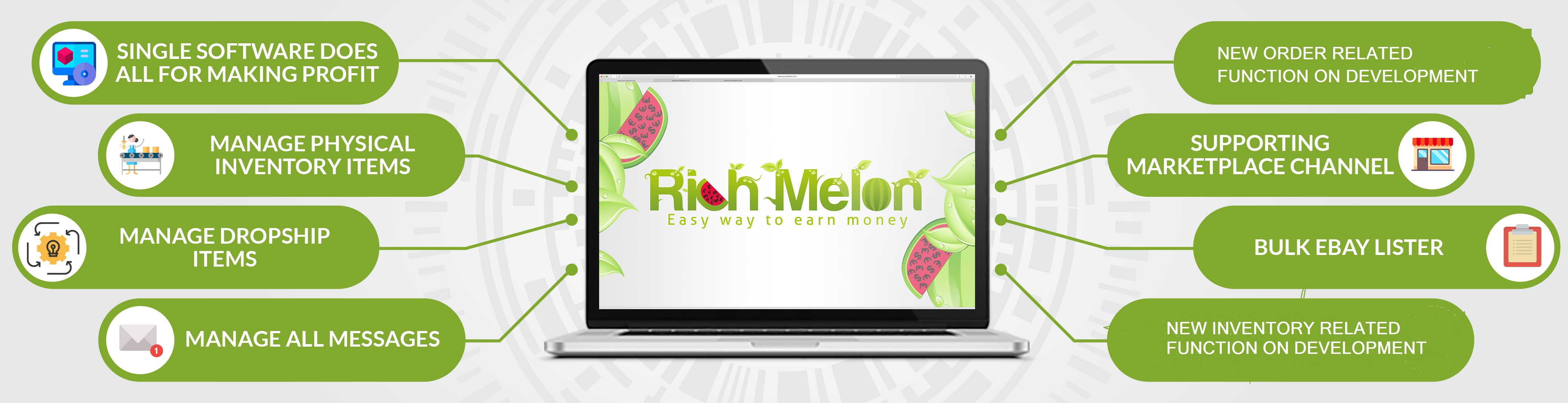 Richmelon Inventory and  Dropship Management